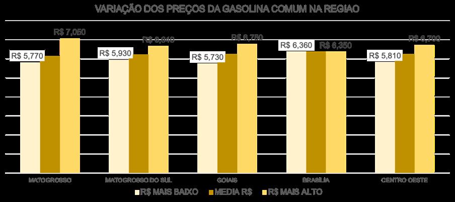 variação do preço da gasolina comum na região centro-oeste do Brasil