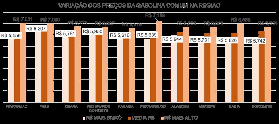 Variação dos preços da Gasolina Comum na região nordeste do Brasil