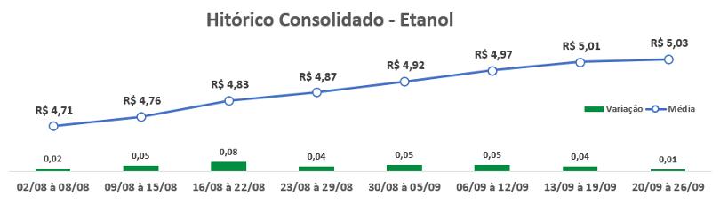 valor do etanol